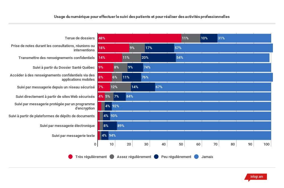 Usage du numérique Cefrio | Proclic